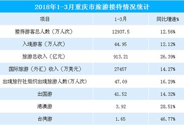 2018年1-3月重庆市旅游总收入913.21亿元 同比增长26.39%(图表)