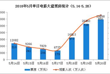 2018年5月电影市场周报:单周票房10.8亿  大盘环比下跌29% (5.14-5.20)