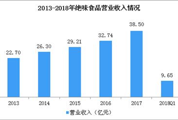2018年一季度绝味食品实现净利1.51亿 同比增长31.26%(图)