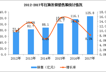 两张图看懂2017年红旗连锁经营情况  全年销售额超120亿