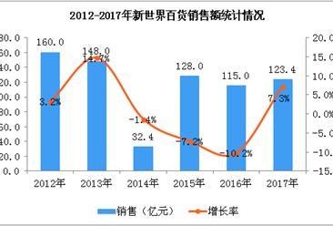 2017年新世界百货销售额实现123.4亿 同比增长7.3%(图)