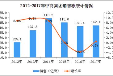 2017年中商集团经营数据统计分析:门店数量减少10%(附图表)
