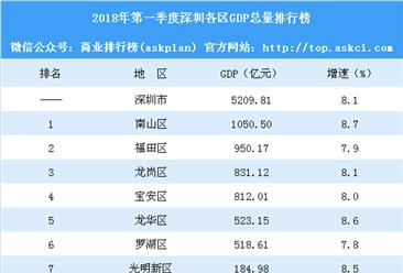 2018年第一季度深圳各区GDP总量排行榜:南山反超福田 深汕合作区增速最快