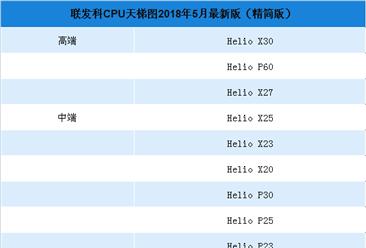 2018年5月聯發科手機處理器(CPU)性能排行榜(附榜單)