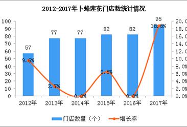 2017年卜蜂莲花经营数据统计分析:门店数量增加18.8%(图)