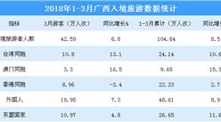 2018年1-3月廣西入境旅游數據統計:旅游人數超100萬人次
