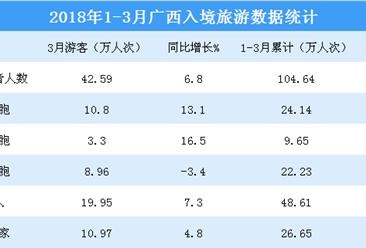 2018年1-3月广西入境旅游数据统计:旅游人数超100万人次