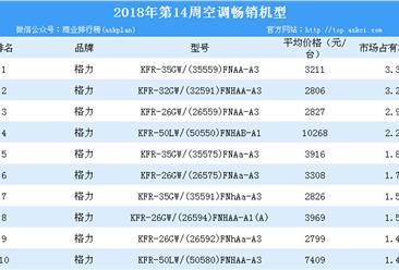 2018年第14周白电畅销机型排行榜分析:格力空调霸榜(附榜单)