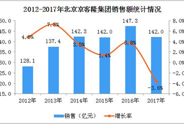2017年北京京客隆集团经营数据统计分析:全年销售额下滑3.6%(附图表)
