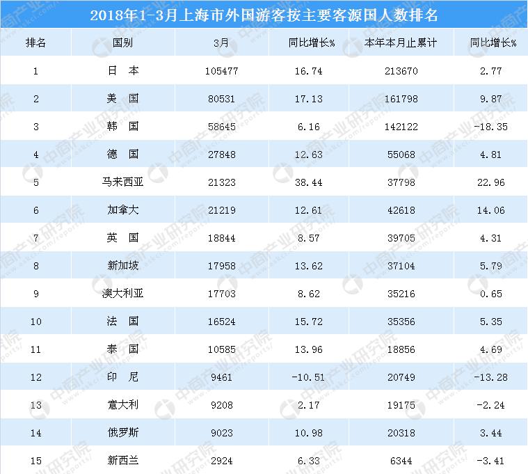 2018年1-3月上海市入境旅游数据统计:旅游人数