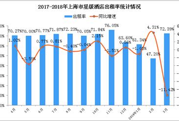 2018年1-3月上海市星级酒店经营数据分析:房价涨至765.52元(附图表)
