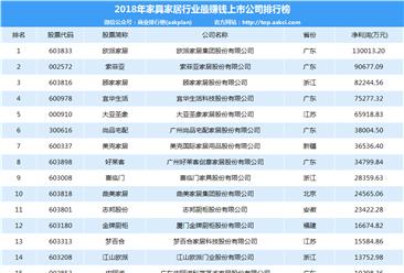 2018年家具家居行业最赚钱上市公司排行榜(TOP30)