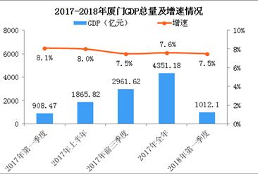 2018年一季度厦门经济运行情况分析:GDP同比增长7.5%(附图表)