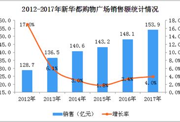 2017年新华都购物广场经营数据分析