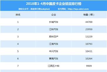 2018年1-4月皮卡企业销量排行榜:长城/江铃稳居一二位(附排名TOP10)