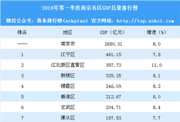 2018年第一季度南京各区GDP排行榜:江宁第一 江北新区第二(附榜单)