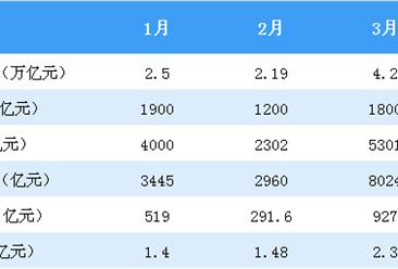 2018年4月金融市场运行情况分析:银行间货币市场增长16.9%(图)