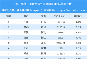 2018年第一季度全国各省会城市GDP排行榜:广州增速垫底(附榜单)