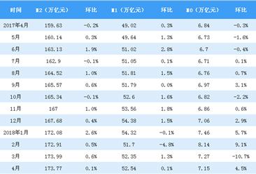 2018年1-4月全国金融统计数据报告(附图表)