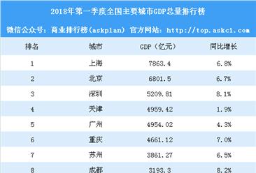 2018年第一季度全国主要城市GDP排行榜:广州被天津反超(附榜单)