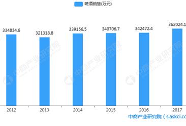 珠江啤酒2018年一季度业绩分析:净利润同比增长近五成(图)