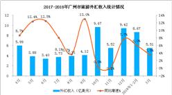 2018年1-3月廣州市入境旅游數據分析:外匯收入同比增長8.1%(附圖表)