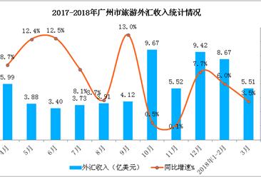 2018年1-3月广州市入境旅游数据分析:外汇收入同比增长8.1%(附图表)