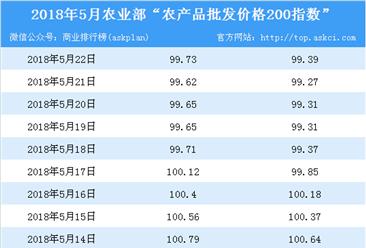 2018年5月22日农产品批发价格指数分析:猪肉价格上升0.3%(表)