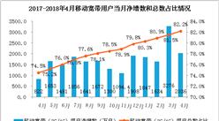 2018年1-4月份通信业经济月度运行数据分析:电信业务总量完成15376亿元