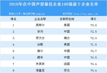 2018年在中国消费者中声望最佳的100个企业排行榜
