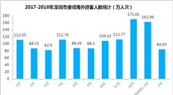 兩張圖了解深圳市入境旅游情況:一季度旅游外匯收入超10億(附圖表)