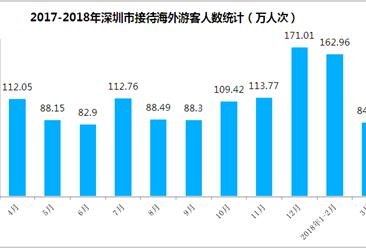 两张图了解深圳市入境旅游情况:一季度旅游外汇收入超10亿(附图表)