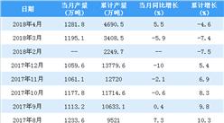 2018年1-4月中国中厚宽钢带产量统计情况:累计产量小幅减少4.6%(附图表)