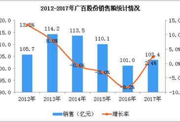 2017年广百股份经营数据统计分析(图)