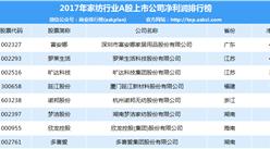 2017年家紡行業A股上市企業凈利潤數據分析(附排名)
