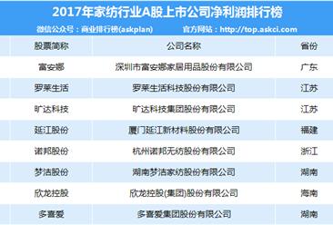 2017年家纺行业A股上市企业净利润数据分析(附排名)