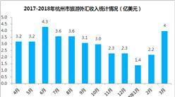 2018年1-3月杭州市出入境旅游數據分析:旅游外匯收入增長12.3%(附圖表)