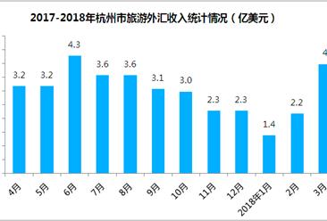 2018年1-3月杭州市出入境旅游数据分析:旅游外汇收入增长12.3%(附图表)