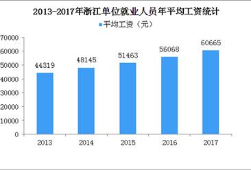 2017年浙江平均工资突破60000元 增速跑赢GDP(附图表)