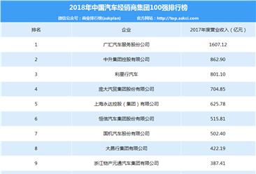 2018年中国汽车经销商集团100强排行榜
