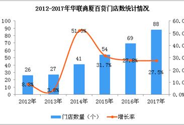 2017年华联商厦经营数据统计分析:门店数量增长27.5%(附图)