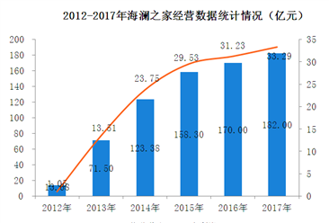 2017年海澜之家经营数据统计分析:净利润增长6.6%(附图)