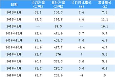 2018年1-4月中国铅产量统计情况:产量超150万吨(附图表)