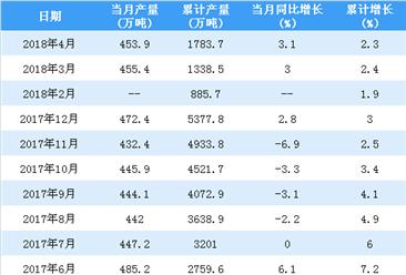 2018年4月十种有色金属产量453.9万吨 同比增长3.1%(附图表)
