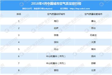 2018年4月中国城市空气质量排行榜(TOP10)