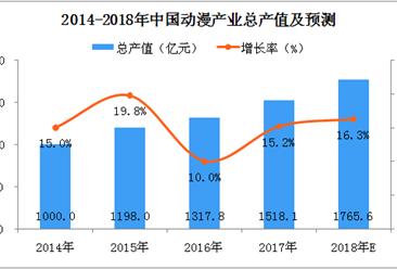 2018年中国动漫产业产值及预测:总产值将达到1765.6亿元(附图表)