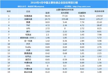 2018年4月快递企业投诉排行榜:快捷速递有效申诉率第一(附排名)