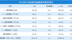 2018年4月海南省旅游數據分析:旅游收入同比增長19.6%(圖表)