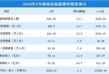 2018年4月海南省旅游数据分析:旅游收入同比增长19.6%(图表)