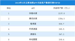 2018年3月动漫APP月活用户排行榜TOP30:快看漫画第一,用户数超2000万(附榜单)